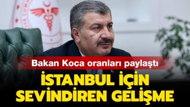 Son dakika haberleri... Bakan Koca'dan İstanbul için sevindiren haber: Vaka sayısı önemli oranda düştü