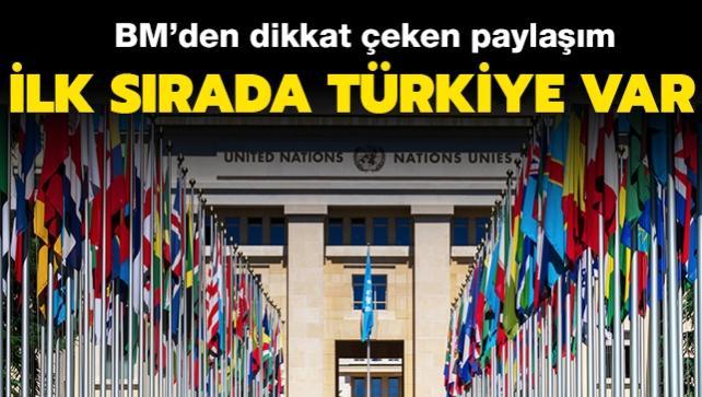 """Son dakika haberi: BM'den dikkat çeken Türkiye paylaşımı! Listenin en başında yer aldı: """"Cömert ev sahibi"""""""