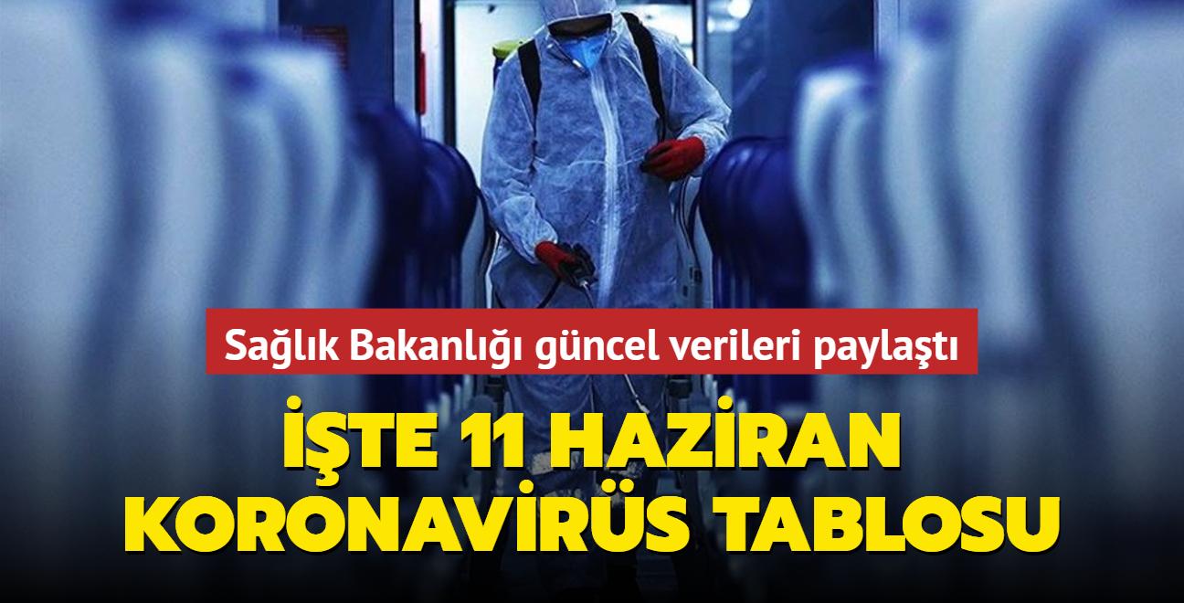 Sağlık Bakanlığı Kovid-19 salgınında son durumu açıkladı... İşte 11 Haziran 2021 koronavirüs tablosu