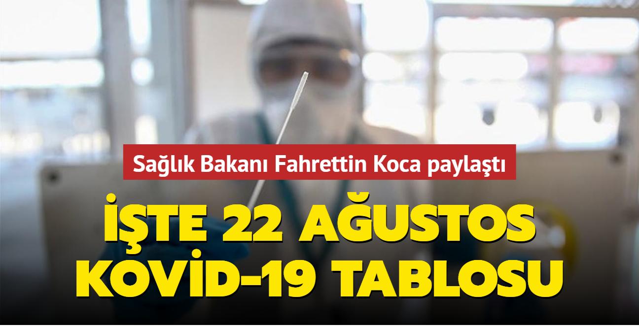 Sağlık Bakanı Fahrettin Koca koronavirüs salgınına ilişkin son durumu paylaştı... İşte 22 Ağustos 2021 koronavirüs tablosu