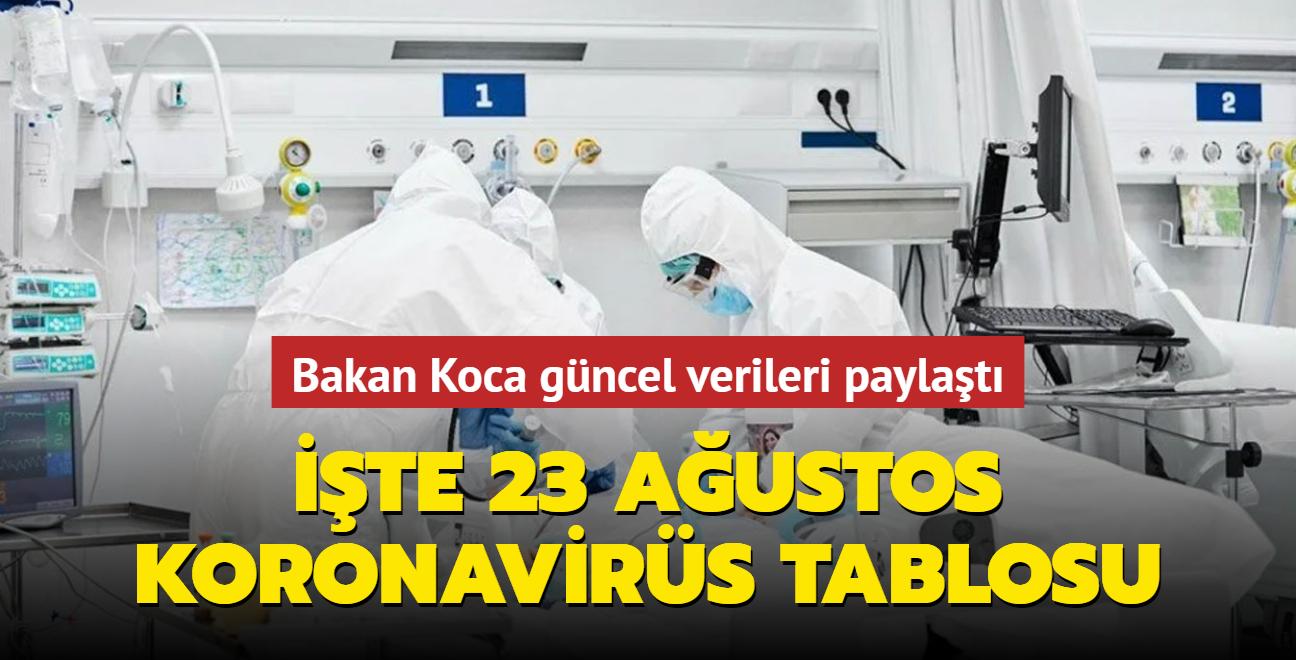 Sağlık Bakanı Fahrettin Koca koronavirüs salgınına ilişkin son durumu paylaştı... İşte 23 Ağustos 2021 koronavirüs tablosu