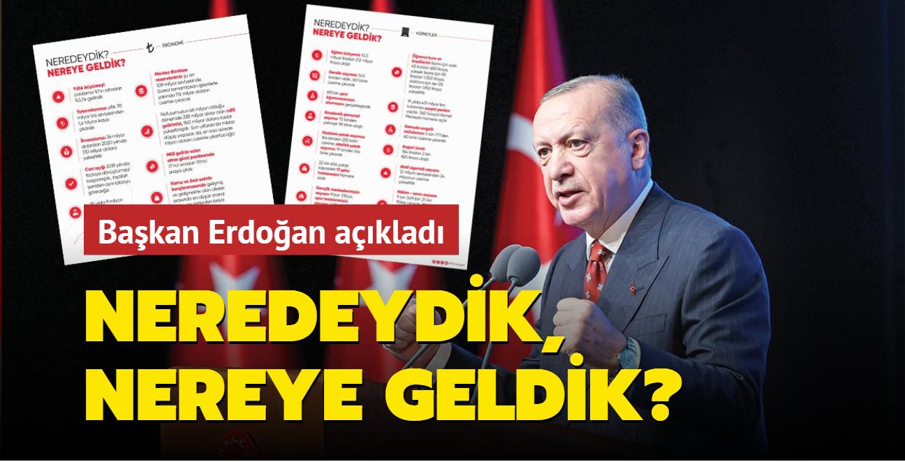 """Başkan Erdoğan açıkladı: Neredeydik, nereye geldik"""""""