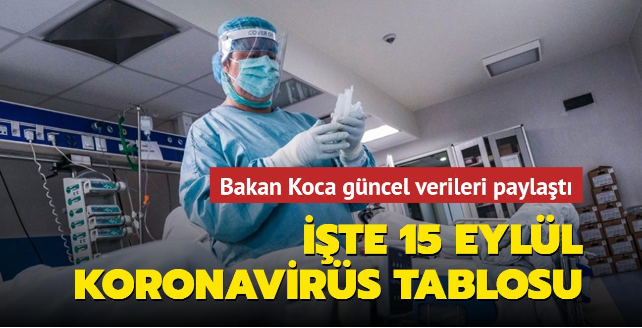 Sağlık Bakanı Fahrettin Koca koronavirüs salgınına ilişkin güncel verileri paylaştı... İşte 15 Eylül 2021 koronavirüs tablosu