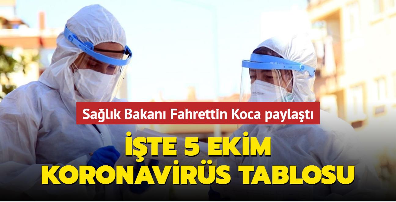 Sağlık Bakanı Fahrettin Koca koronavirüs salgınına ilişkin güncel verileri paylaştı... İşte 5 Ekim 2021 koronavirüs tablosu