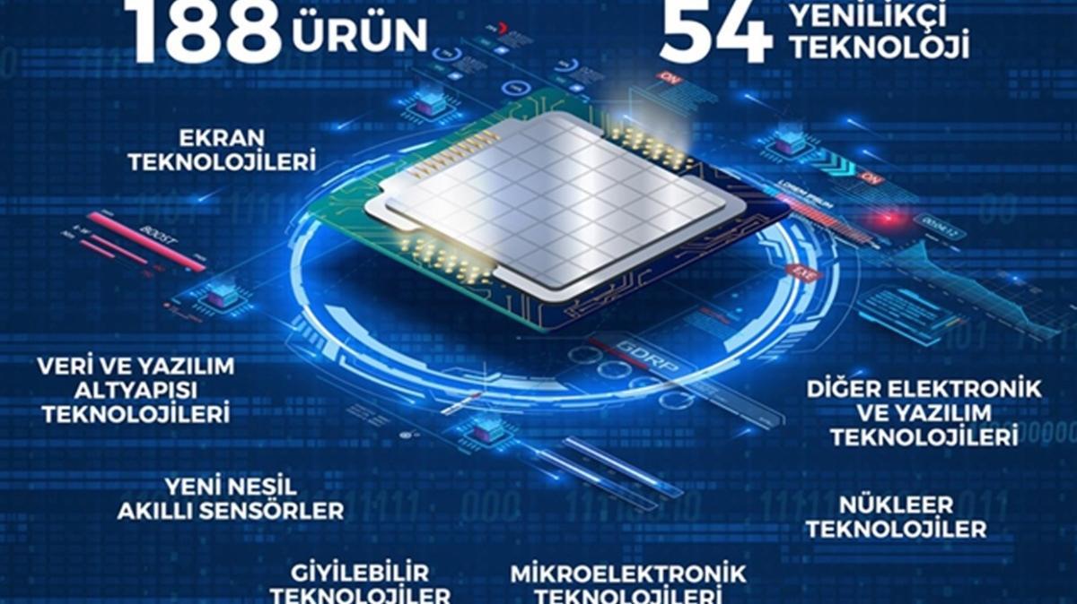Bakan Varank duyurdu: Dijital Dönüşüm' Çağrımız açıldı
