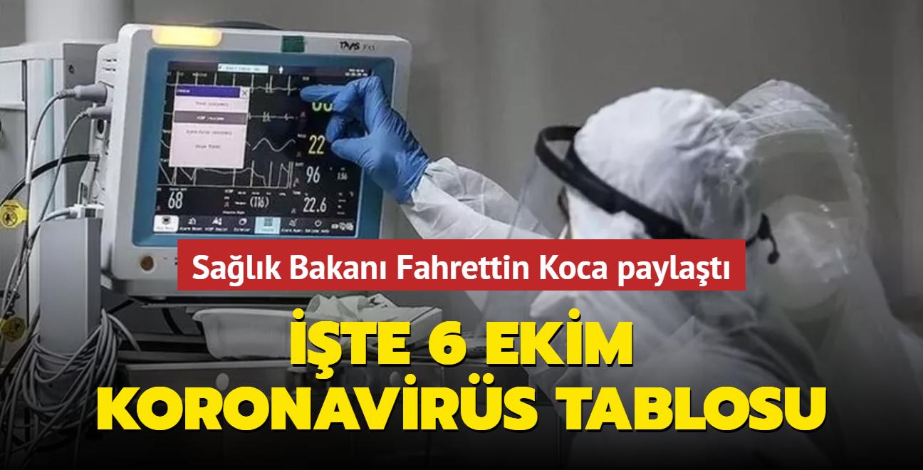 Sağlık Bakanı Fahrettin Koca Kovid-19 salgınında güncel durumu açıkladı... İşte 6 Ekim 2021 koronavirüs tablosu