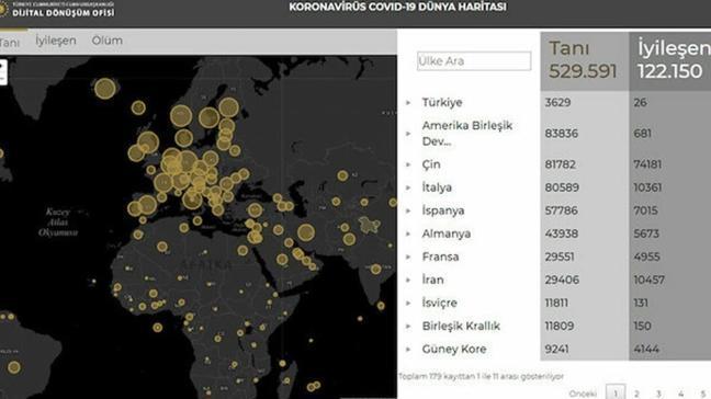 Beklenen site yayına girdi: Koronavirüse dair anlık veriler Cumhurbaşkanlığı sitesinde