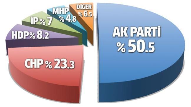 En büyük sorun ekonomi ve virüs, çözüm AK Parti'de