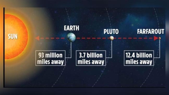 Güneş Sistemi'nin en uzak cismi onaylandı: FarFarOut