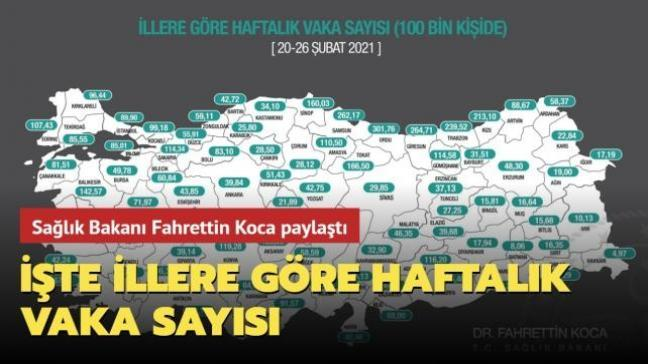 Sağlık Bakanı Fahrettin Koca paylaştı... İşte illere göre haftalık vaka sayısı