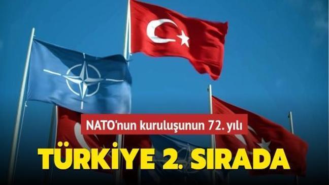 NATO'nun kuruluşunun 72. yılı... Türkiye 2. sırada