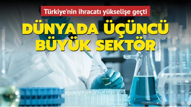 Dünyada üçüncü büyük sektör: Türkiye'nin ihracatı yüzde 27 arttı